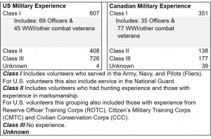 Table 3. U.S. and Canadians Military Experience.