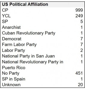 Table 4. U.S. Volunteers Political Affiliation