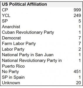 Table 4. U.S. Volunteers Political Affiliation